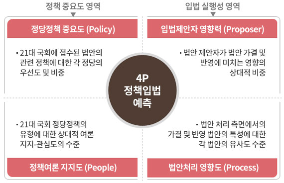SNR 4P 정책입법 분석모델